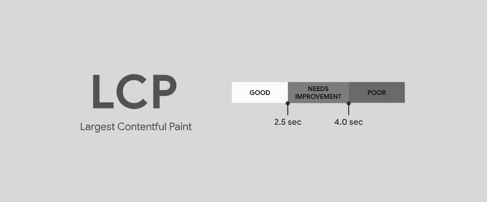 Largest Contentful Paint (LCP) Nedir?